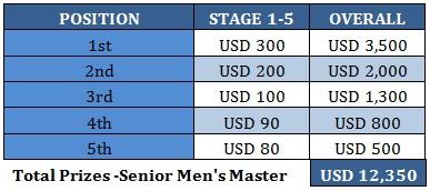 senior men master